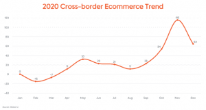 Graph showing rise of ecommerce in 2021